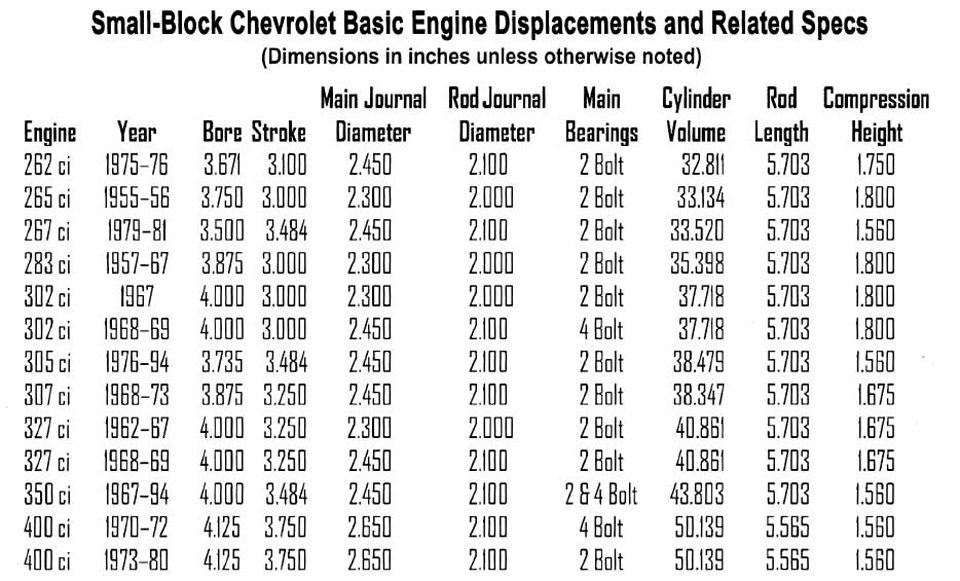 Chevy Small-Block Firing Order and Torque Sequences 9