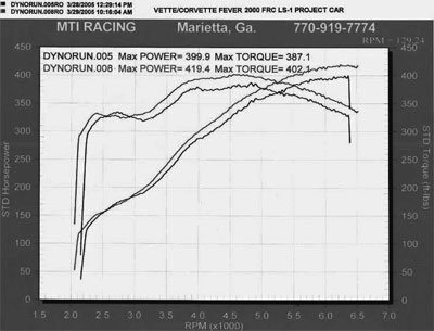 Rsx Clutch Master Cylinder Diagram in addition C5 Corvette Manual Transmission Diagram as well Viewtopic moreover Water Temp Gauge Wiring Diagram together with Magnaflow 15437 Trux Stainless Steel Crossover Pipe C5 Corvette P 21549. on c5 corvette torque tube
