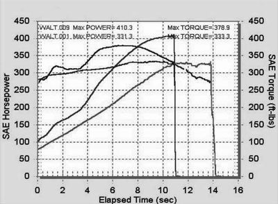 How much horsepower does an LS1 have?