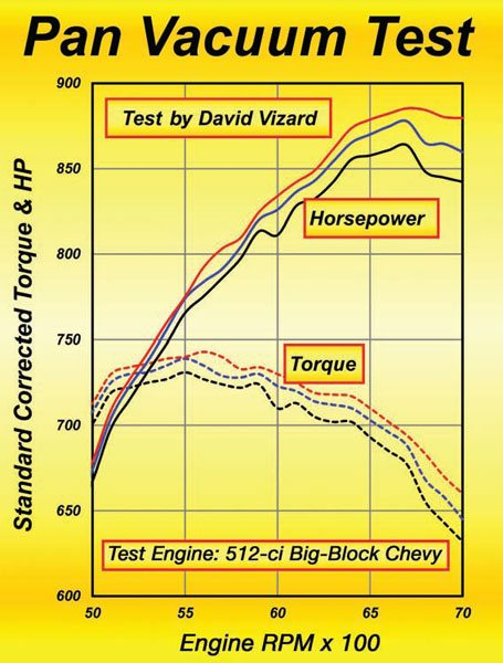 Fig. 3.23. Here is a test on a 512-ci 12.5:1 street/strip big-block Chevy dyno mule. These numbers are the result of seven runs for each circumstance with the best and worst discarded and the other five runs averaged. The black curves are for a regular vented pan. The blue curve is for 8 inches Hg pulled on the crank-case via two vacuum cleaners in series (this simulates about the best vacuum possible with an exhaust evacuation system). The red curves are for a Moroso vacuum pump system pulling 18 inches Hg. Over the RPM shown here (about what would be used on the drag strip), the average gain with 8 inches Hg was 9 ft-lbs of torque and 15.7 hp over base-line. With the Moroso vacuum pump pulling 18 inches Hg the average gain over baseline was 10.5 ft-lbs and 18.5 hp. Top-end gains with the Moroso system were as much as 37 hp.