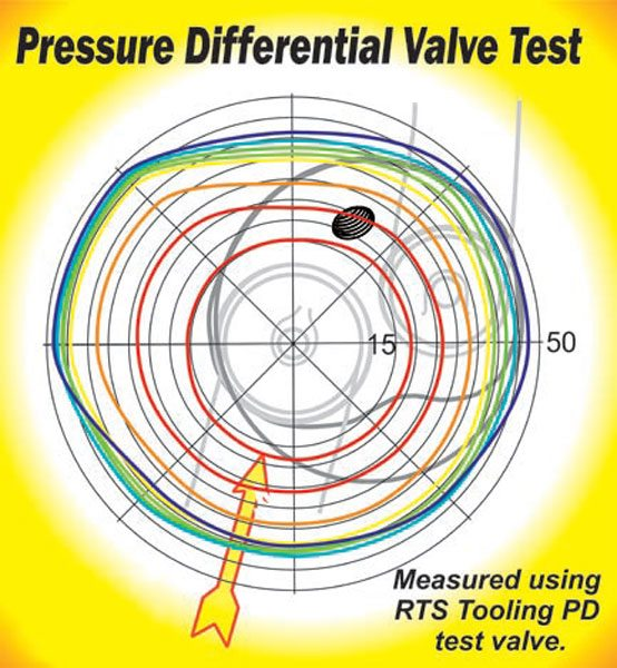 Fig. 2.6. To appreciate what is going on here, first locate the ghosted image of the intake port and chamber and orientate that with the pressure differential contour lines around the valve. These contour lines show the pressure differential between the valve and valveseat on a 24-degree head as the valve progresses through its lift.Although this appears to be a subject for Chapter 4, Cylinder Heads, the flow pattern developed has a strong influence on how the top of the bore and piston should be shaped. You need to recognize that the busiest area with the highest velocities occurs between the 9:00 and the 10:30 o'clock position. The edge of the bore and the piston dome can block flow in this region unless steps are taken to prevent it. The arrow indicates airflow through the port into the cylinder.