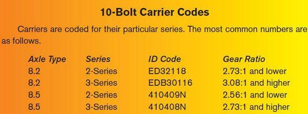 10-Bolt Carrier Codes