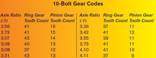 10-Bolt Gear Codes