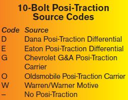 10-Bolt Posi-Traction Source Codes