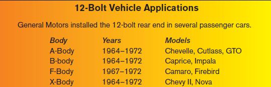 12-Bolt Vehicle Applications