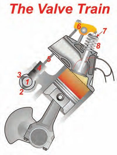Chevy Small Block Engine Guide: Cams and Valve trains 2