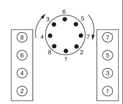 Chevy Small Block Firing Order Torque Sequences