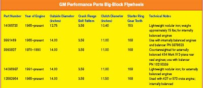 Crankshafts, Connecting Rods and Pistons Guide for Chevy Big
