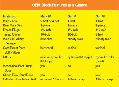 Ultimate Guide to Building Chevy-Big Blocks: Cylinder Blocks