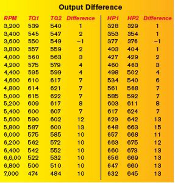 Chevy Big-Block Performance: Displacement Decisions