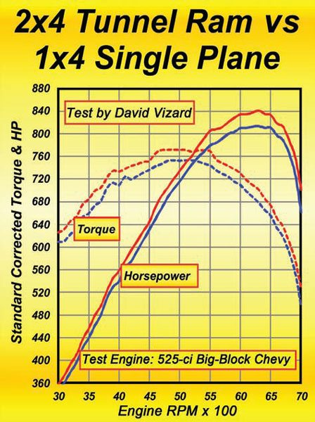 Fig. 7.8. The blue curves are for the test 525 equipped with a Sniper Jr. and an 1150 AED Dominator-style carb, which, in terms of a single-carb intake is about as good as they come. The red curves represent this engine equipped with a Weiand tunnel ram intake manifold and two 850-cfm carbs (built from 750s) having annular-discharge boosters. You can see that the tunnel ram torque is up throughout the measured RPM range. Also, peak torque is up by 19 ft-lbs and peak power is up by 28 hp. At 7,000 rpm, the tunnel ram intake is up by 40 hp.