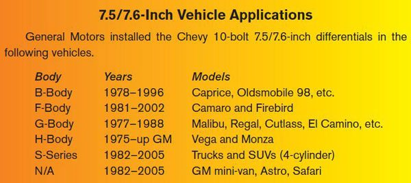 7 5 6 Inch Vehicle Lications Chevy 10 Bolt Models