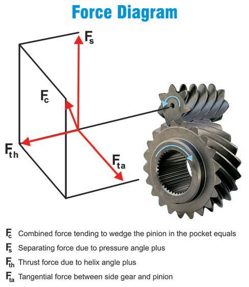 Geared limited-slip differentials operate via gear separation force. As differential rotating force is placed on the gears, such as that experienced during cornering, the gears climb out of mesh and are forced into pockets, allowing one axle to freewheel. As soon as torque is applied, the gear is pulled back and the gears become meshed, and the axles are once again engaged.