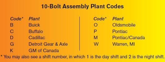 10-Bolt Assembly Plant Codes