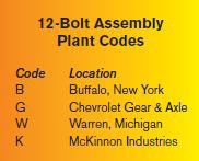 12-Bolt Assembly Plant Codes