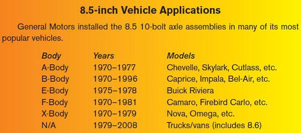History and Identification of Chevy 10 and 12 Bolt Chevy Differentials