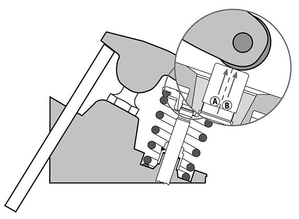 With an ideal pushrod length, the rocker tip travels from slightly inboard of the valve centerline, position A, to slightly outboard of center, position B, at half lift and then back to A at max lift. Then the whole process reverses on the return trip back to its seated position. The pattern ends up looking like A-B-A-B-A