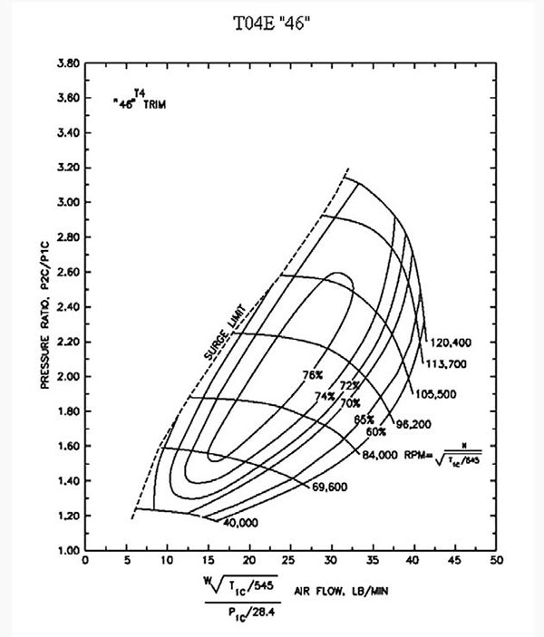 """All turbo companies produce what is called a compressor map. The vertical scale is the pressure ratio, while the horizontal scale is the amount of airflow in pounds per hour. The """"island"""" in the center of the map is where the turbo is most efficient, in this case 75 percent adiabatic efficiency. A good turbo offers a large efficiency island in the area where you want to make power."""