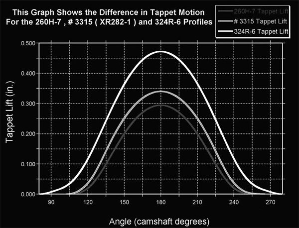 This graph reveals the different lobe profiles from mild to wild. The bottom curve is a short duration 260 advertised duration lobe. The middle curve is a plot of an XR282 roller lobe, while the top curve is a full-boogie drag race mechanical roller. The drag-race lobe has the longest duration and the steepest lift curve. The steeper the lift curve, the more violent the valve motion and the harder this type of lobe is on the valvetrain.
