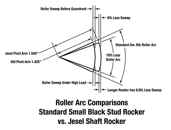 This illustration from Jesel shows how lengthening the fulcrum arm decreases the amount of travel of the roller tip across the tip of the valve. The longer fulcrum rocker ends up scribing an 8.8 percent shorter sweep across the valve. That may not sound like much, but it's significant enough to improve valvetrain efficiency.