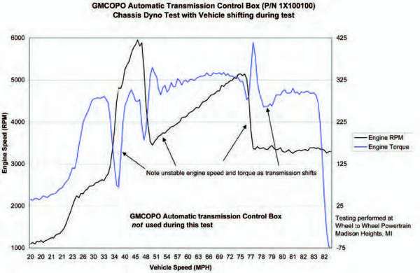 SWAPPER'S GUIDE: GM Automatic Overdrive Transmissions